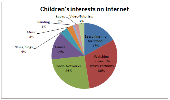 children interests on the internet